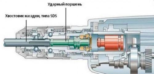 Поршень и механизм пневматической системы ударов.