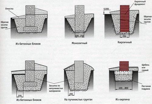 Какие бывают типы столбчатого фундамента.