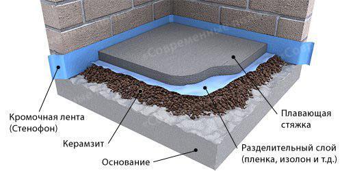изготовления плитного фундамента