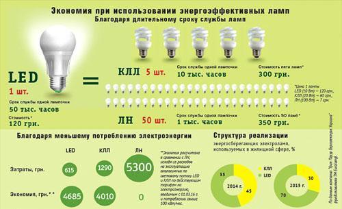 На картинке показано количество потребляемой энергии различными типами ламп.