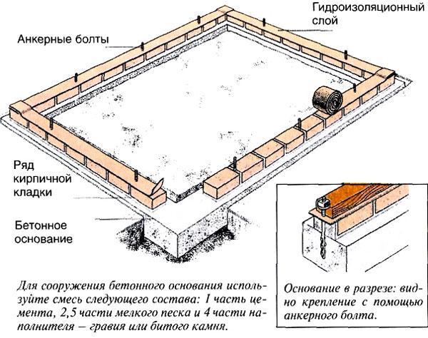 Схема ленточного кирпичного фундамента.