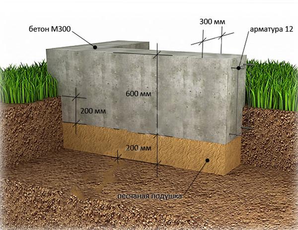 Сооружаем песчаную подушку под фундамента