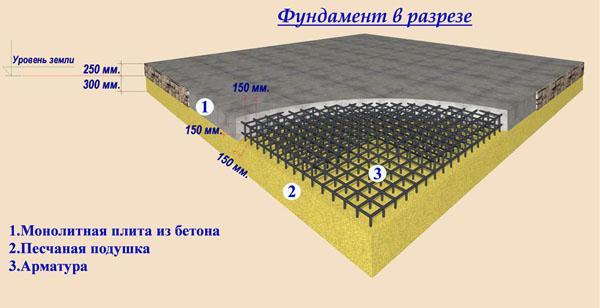 Особенности заливки плитного фундамента