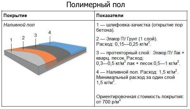 Полимерные материалы для полов
