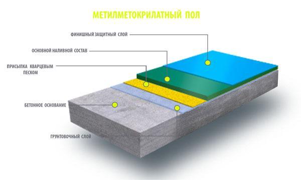 Метилметакрилатное наливное покрытие.