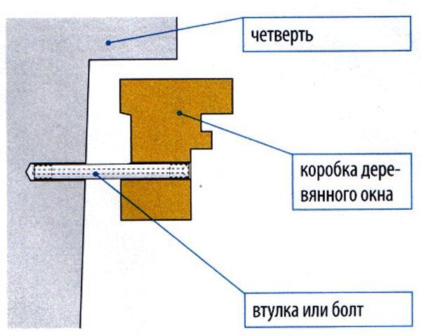Схема жесткого крепления деревянной рамы.