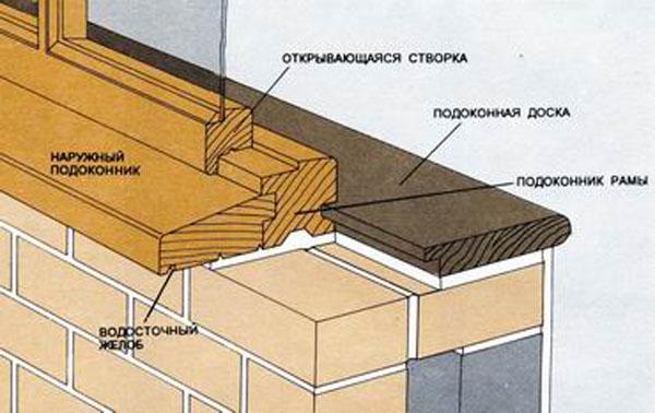 Схема подоконника для деревянной рамы.