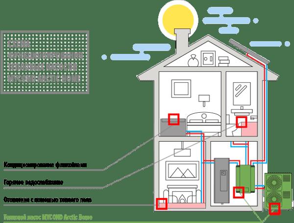 Тепловые насосы отопления