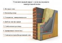 Утепление фасада Baumit (Баумит) минеральной ватой 100мм