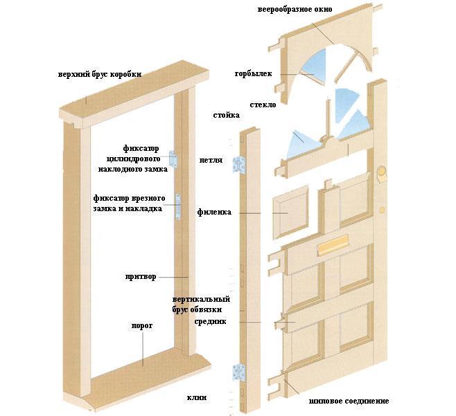 Межкомнатные двери и способы их открывания (15)