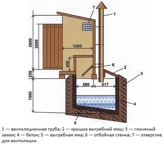 Устройство и чертежи дачного туалета