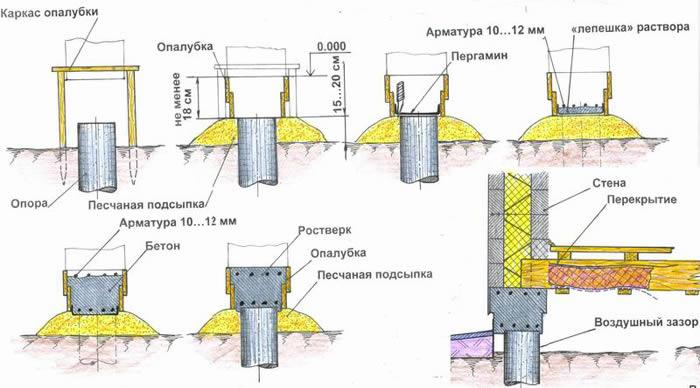 ремонт деревянного фундамента1